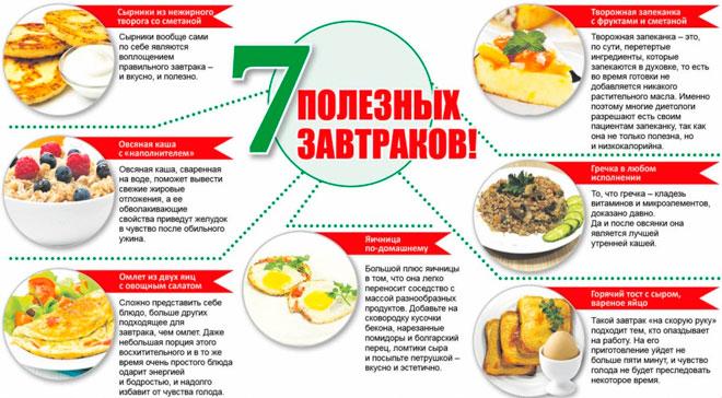 Примеры завтраков при правильном питании для похудения